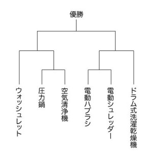 TISKナンバー1決定戦トーナメント表